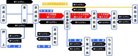 京成電鉄 区間別 平日終電繰り上げ時間の目安