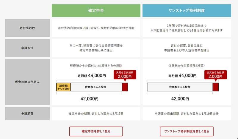 """税金控除の手続き(<a href=""""https://www.furusato-tax.jp/about"""">出典:ふるさとチョイス</a>)"""