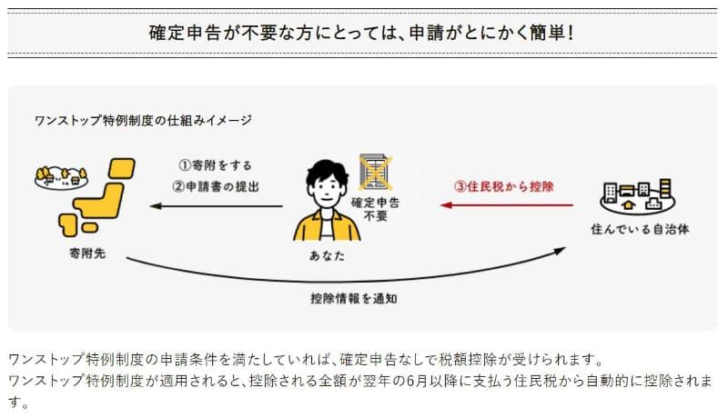 """ノンストップ特例制度(<a href=""""https://www.furusato-tax.jp/about/onestop?top_top-info"""">出典:ふるさとチョイス</a>)"""