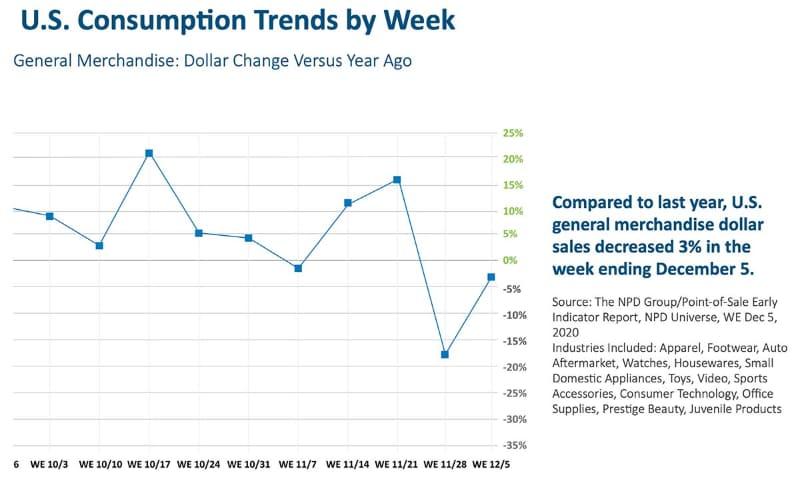 2020年後半の米国における買い物金額の昨年比での推移(出典:NPD)