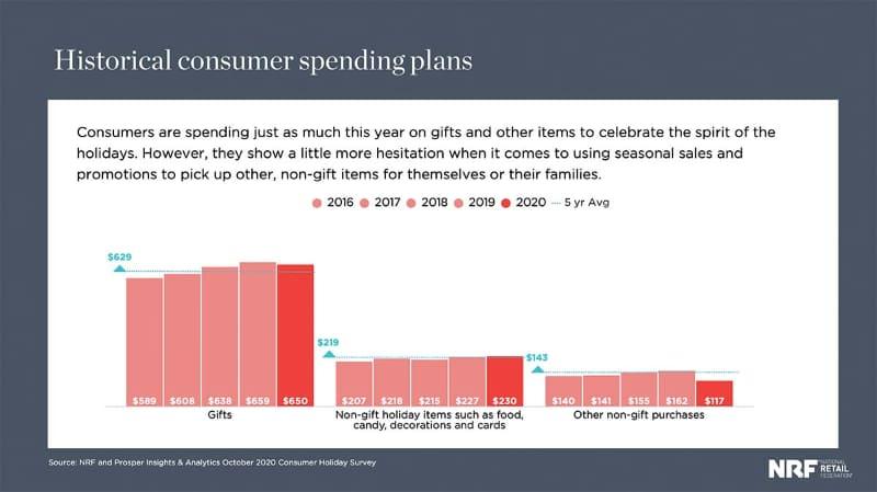 ホリデーシーズンの買い物に使う予算の推移(出典:NRF)