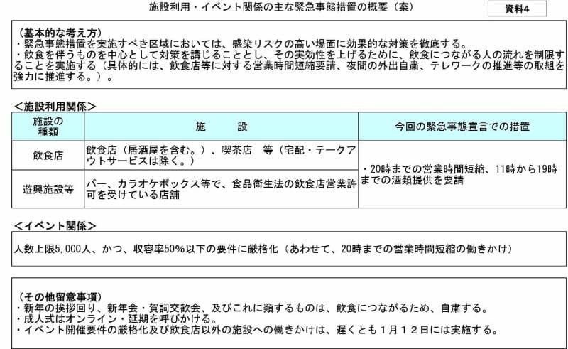 施設利用やイベントの制限(出典:基本的対処方針等諮問委員会(第9回)配布資料)