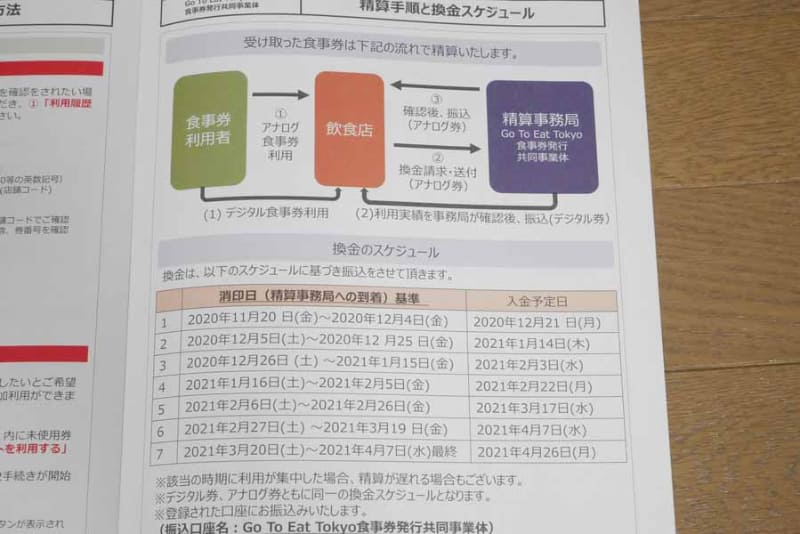東京都のGo To Eat食事券の換金は、7回用意されている基準日までに郵送して申請する