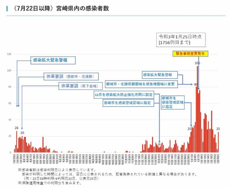 宮崎県の感染者数の推移