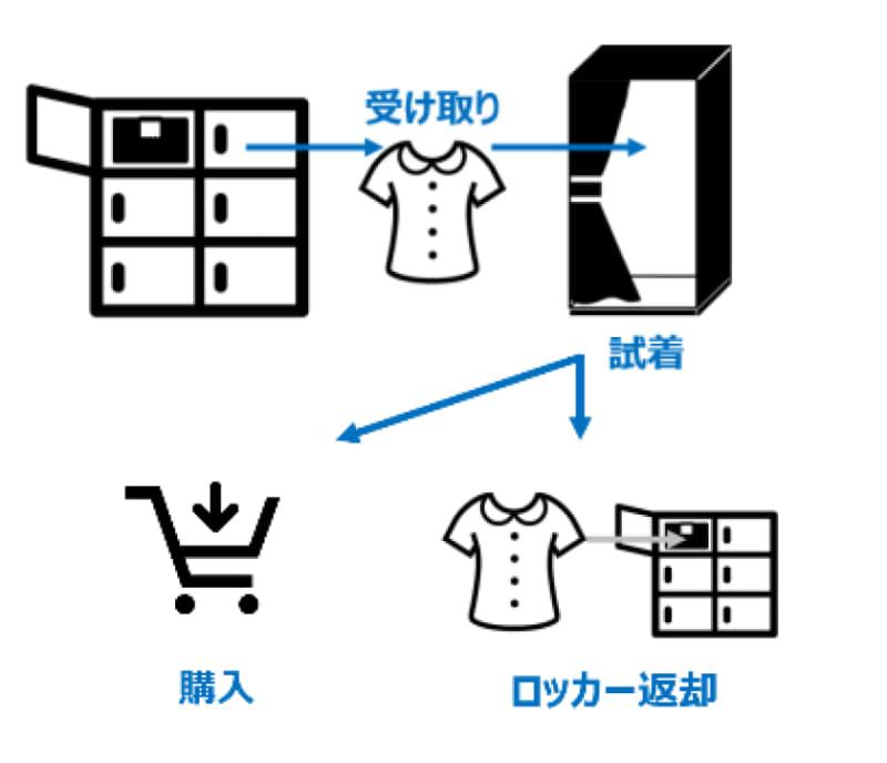 利用方法イメージ