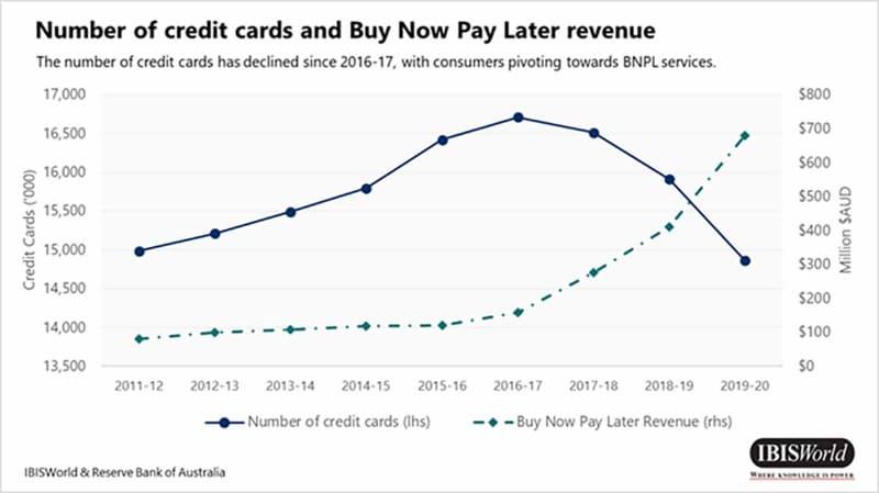 オーストラリアでのクレジットカード枚数とBNPL売上の推移(出典:IBISWorld)