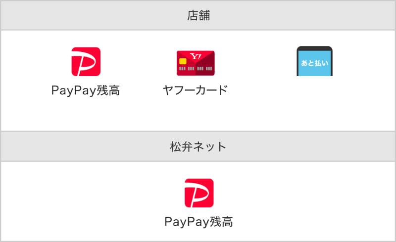 対象の支払い方法