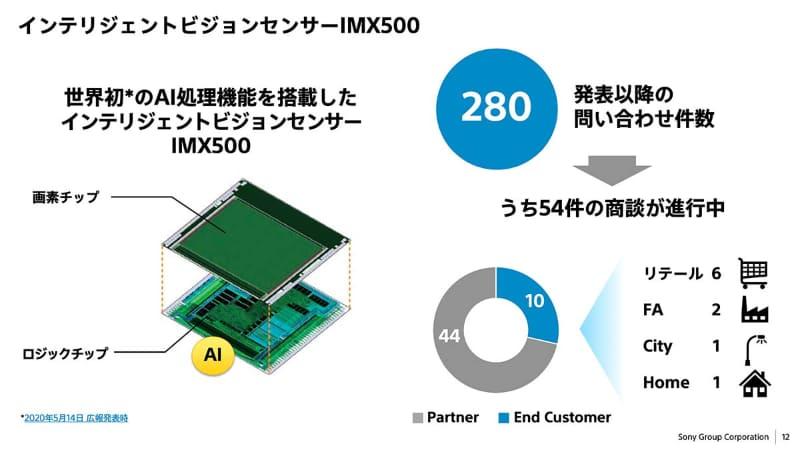 ソニーの「AI搭載型イメージセンサー」、IMX500。同社が得意とする「積層型」で、イメージセンサーの後ろにロジック半導体がある。この構造は同社の特徴である