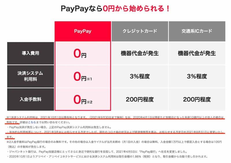 PayPayの加盟店手数料に関する説明
