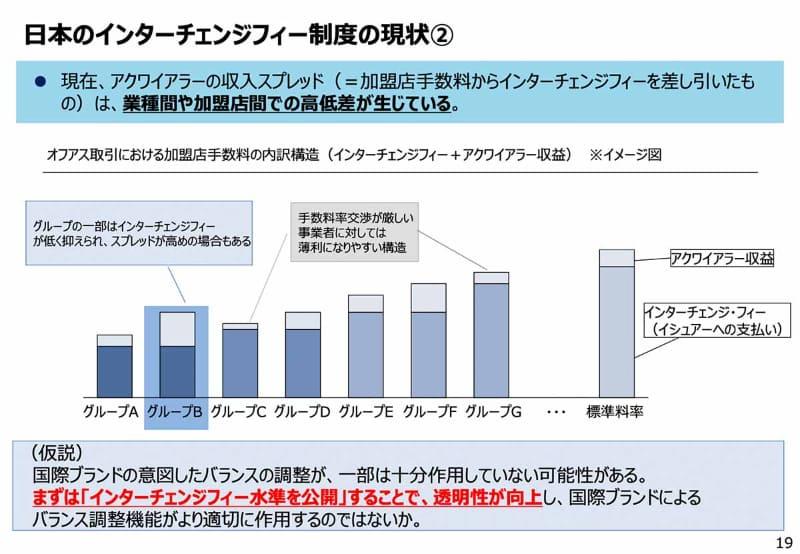 決済手数料におけるインターチェンジフィーとアクワイアラの収益の内訳のイメージ(出典:経済産業省)