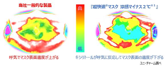 マスク肌側から見たサーモグラフィによる比較