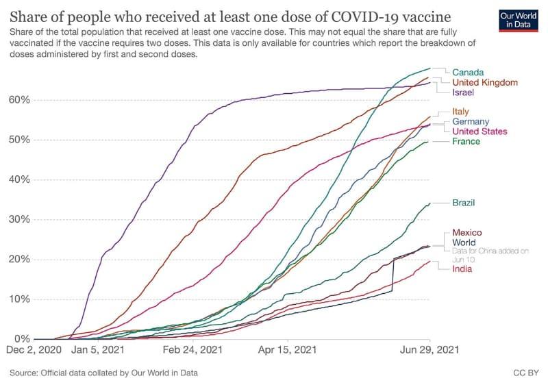 6月29日時点での各国のワクチン接種率(出典:Our World in Data)