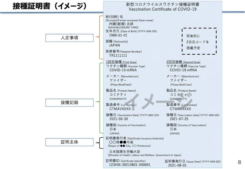 ワクチンパスポート(紙)のイメージ(出典:厚生労働省)