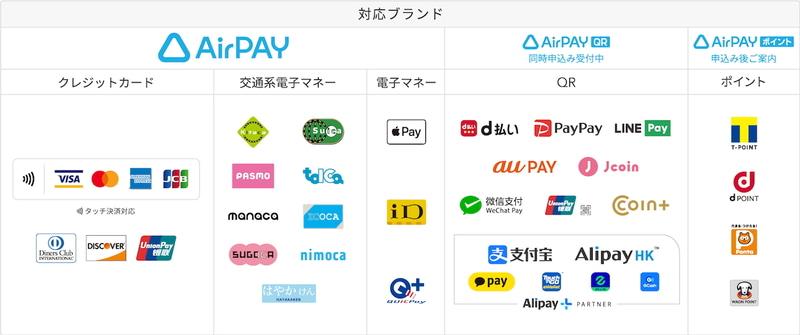 店舗向けの決済サービス「Airペイ」にCOIN+が加わる