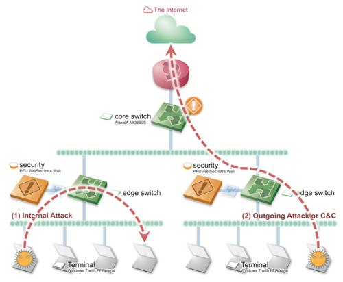 組織のコアスイッチとして稼動する「AX3650S」との連携では、IPアドレスごとやセグメント全体の遮断など、柔軟なアクチュエーションが行える。エッジスイッチからのミラーリングで末端のトラフィックを監視する「iNetSec Intra Wall」との連携では、コアスイッチを通過しない組織内部の攻撃にも対応し、末端のホストをL2で隔離するアクチュエーションが可能となる
