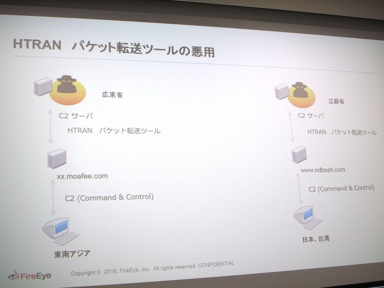 2014年のAPT攻撃では、DragonOKというグループが「HTRAN」を使い、中国江蘇省より日本や台湾、東南アジアに攻撃を行っていた