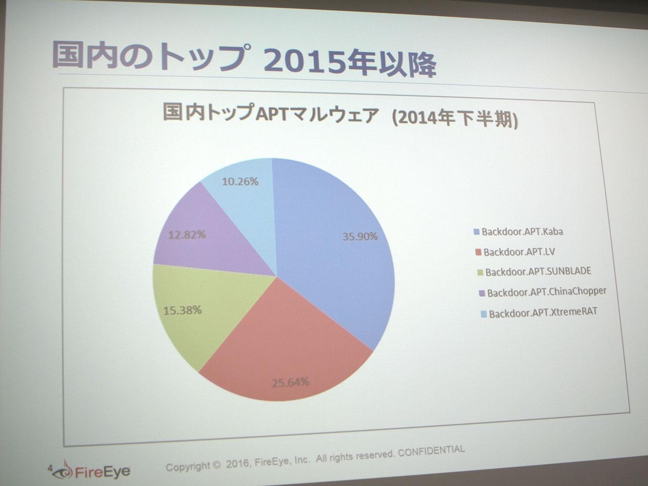 2014年下半期のAPT(Advanced Persistent Threat)攻撃マルウェアの検出比率。「Kaba」は「PlugX」の別名で、当時はトップとなっていた