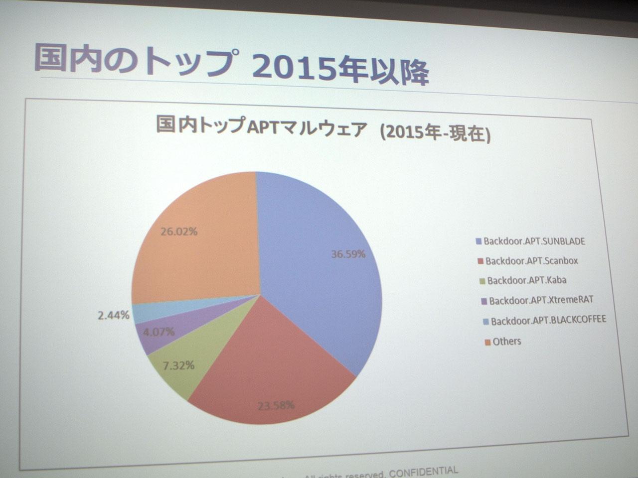 2015年以降は、日本年金機構への攻撃に使われた「Emdivi(別名SUMBLADE)」がトップとなっている