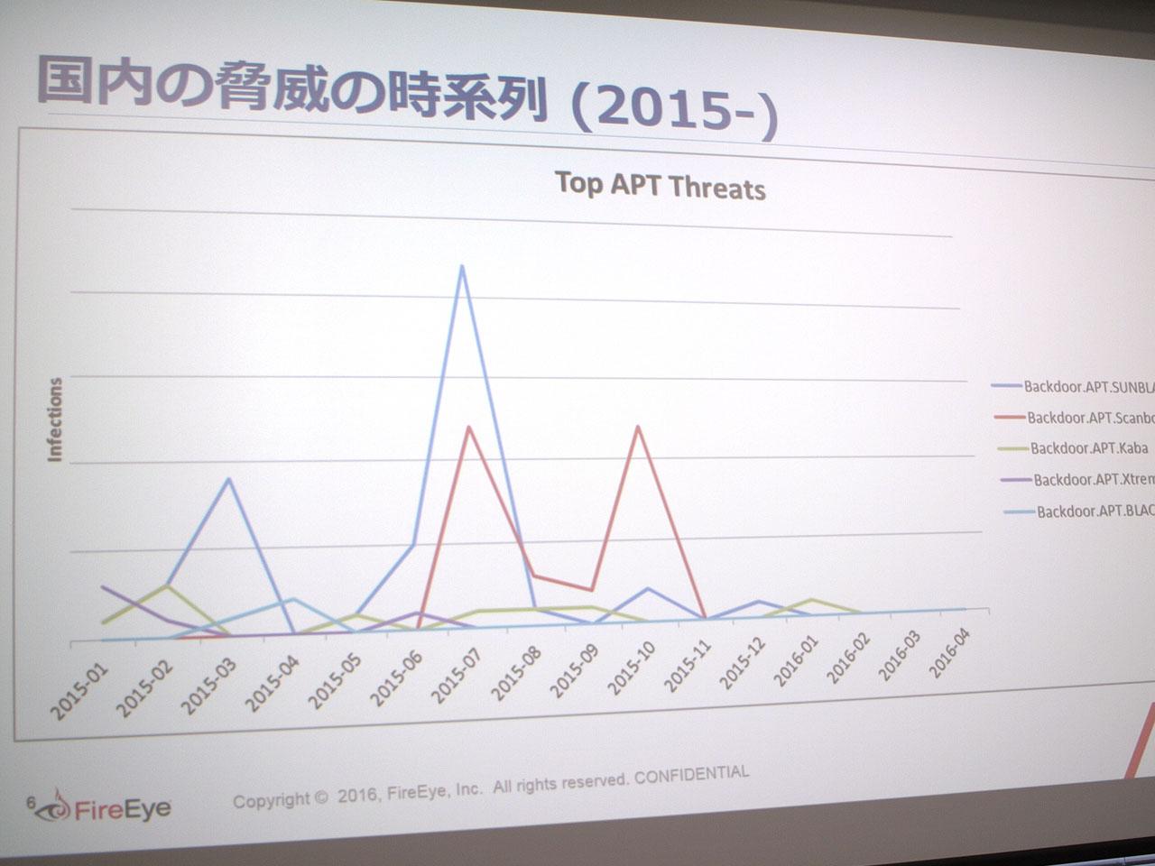 2015年以降のAPT攻撃では、日本年金機構への攻撃に使われた「Emdivi(別名SUMBLADE)」がトップとなっている