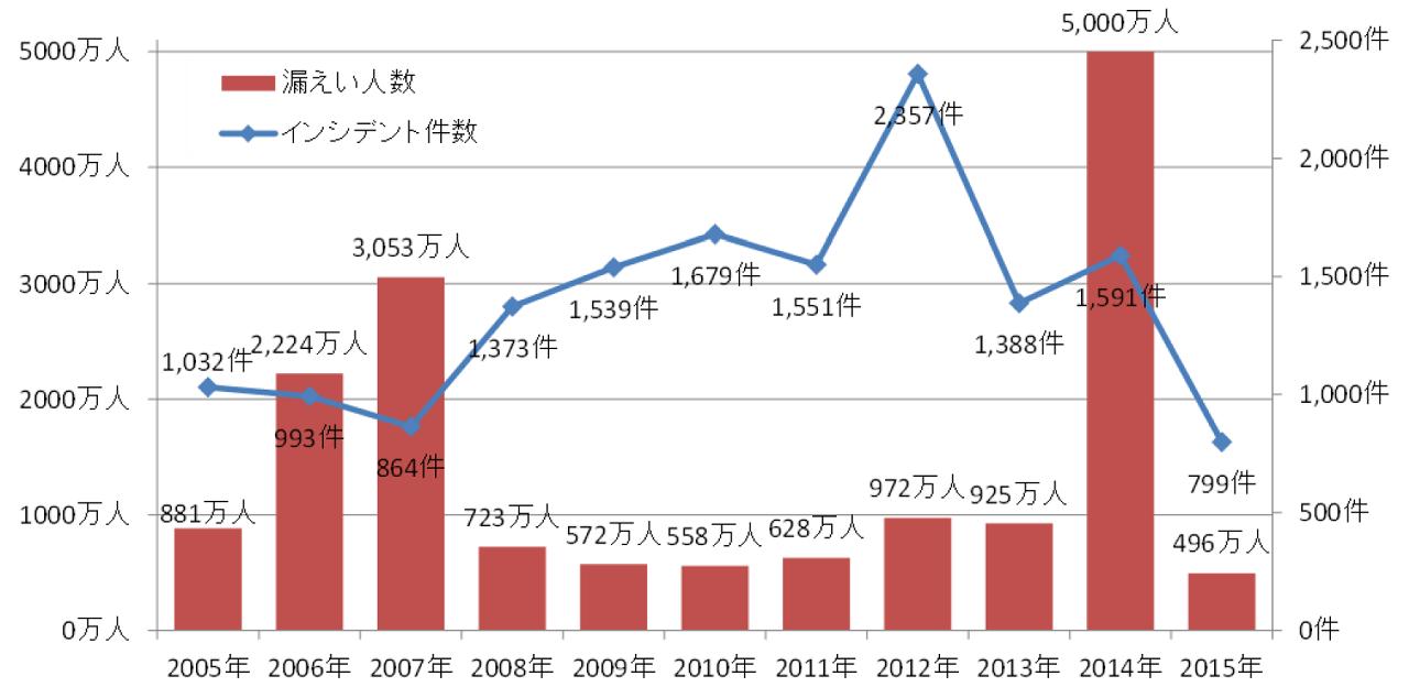 インシデント件数と漏えいの経年変化(合計)。漏えい人数は、少数の大規模漏えいインシデントに影響される