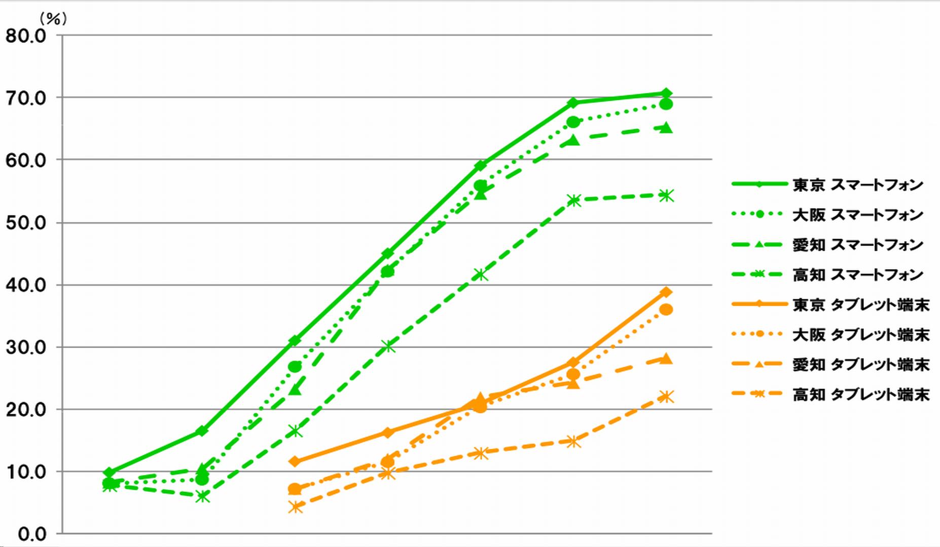 スマートフォン・タブレット所有率の時系列推移