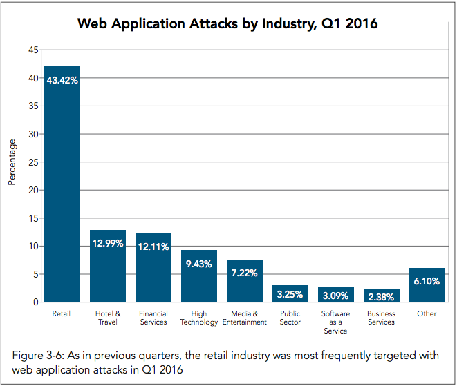 (Akamai「Q1 2016 State of the Internet / Security Report」より)