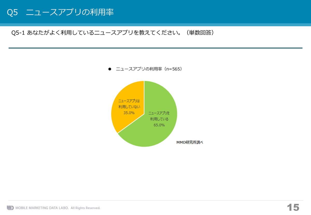 ニュースアプリの利用率
