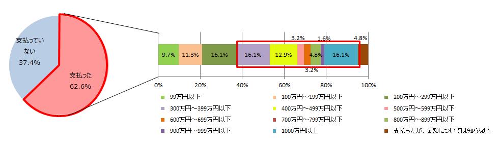 62.6%が「身代金を支払った」と回答。金額も300万円以上が過半数