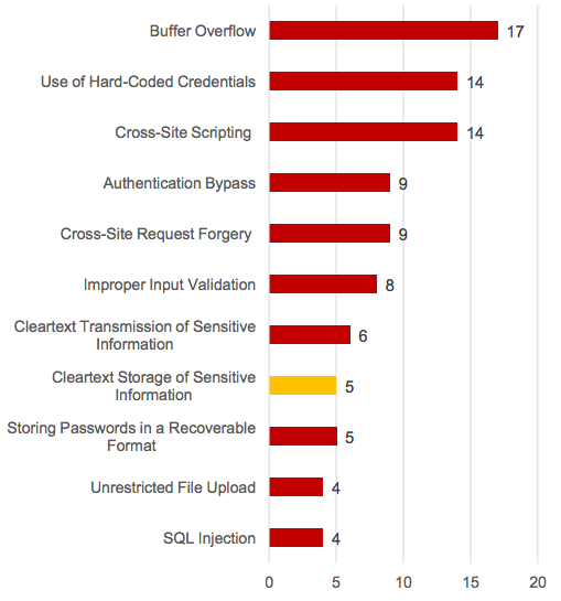 Top 10 vulnerabilities of ICS components in 2015(「Industrial Control Systems Vulnerabilities Statistics」より)