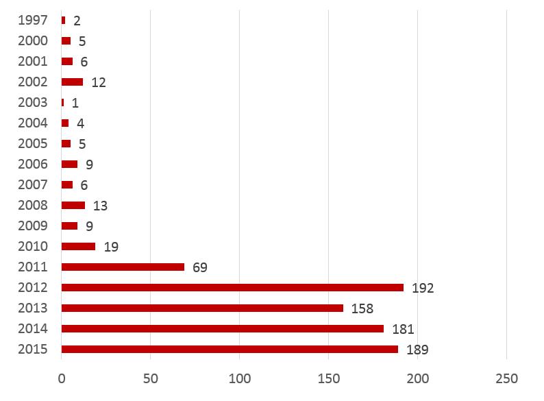 ICS vulnerabilities by year(「Securelist」2016年7月11日付記事より)