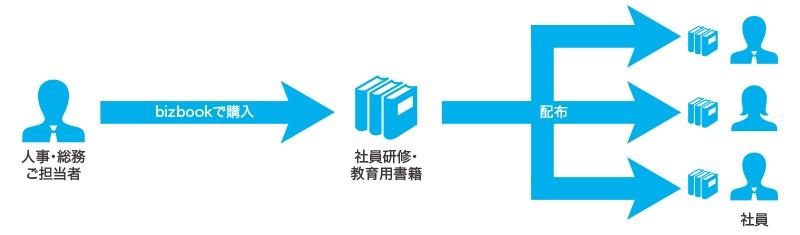 利用シーン1:新入社員の研修本を電子書籍で一括購入・配布