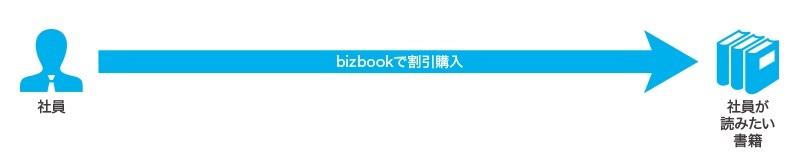 利用シーン2:社員が読みたいビジネス書や小説などを個人で購入