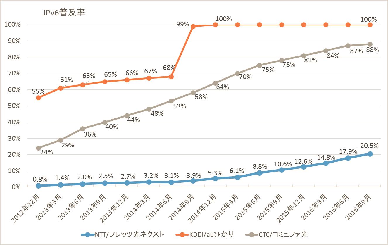 「フレッツ光 ネクスト」「auひかり」「コミュファ光」のIPv6化率の推移