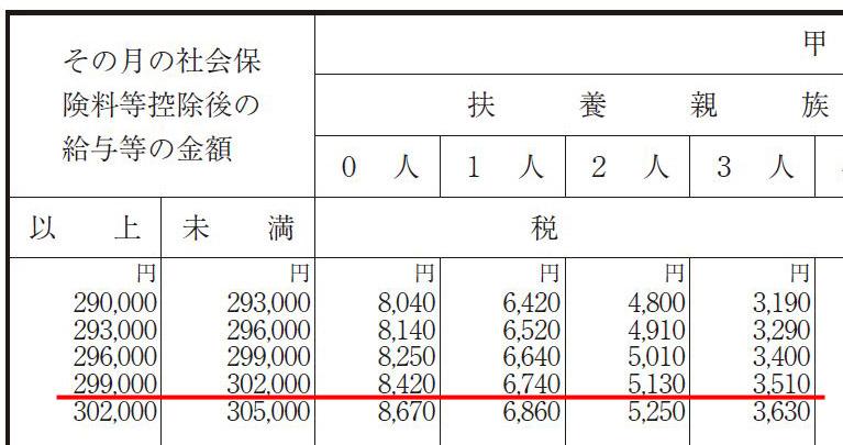 「給与所得の源泉徴収税額表」には天引きする所得税額が記載されている