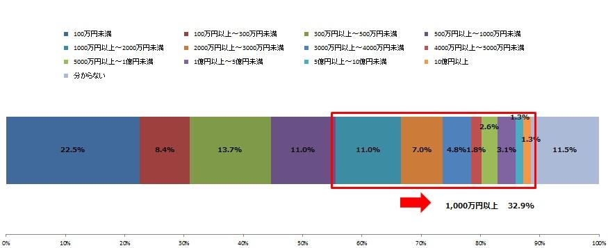 サイバー攻撃による実害に対する総被害金額