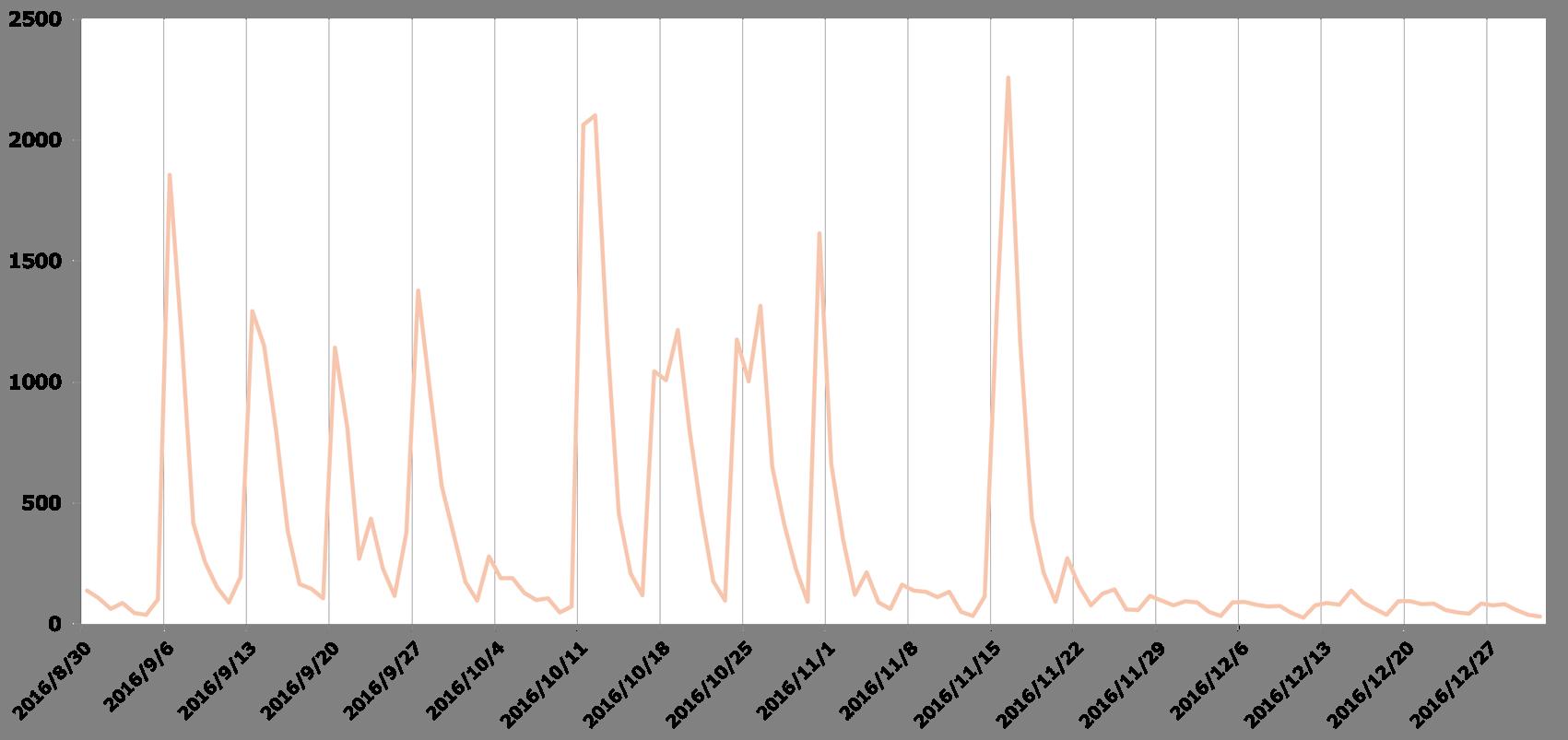 メール経由で拡散されたとみられる「Ursnif」の検出数の推移。トレンドマイクロのクラウド型セキュリティ技術基盤「Trend Micro Smart Protection Network(SPN)」によるもの(出典:トレンドマイクロ)