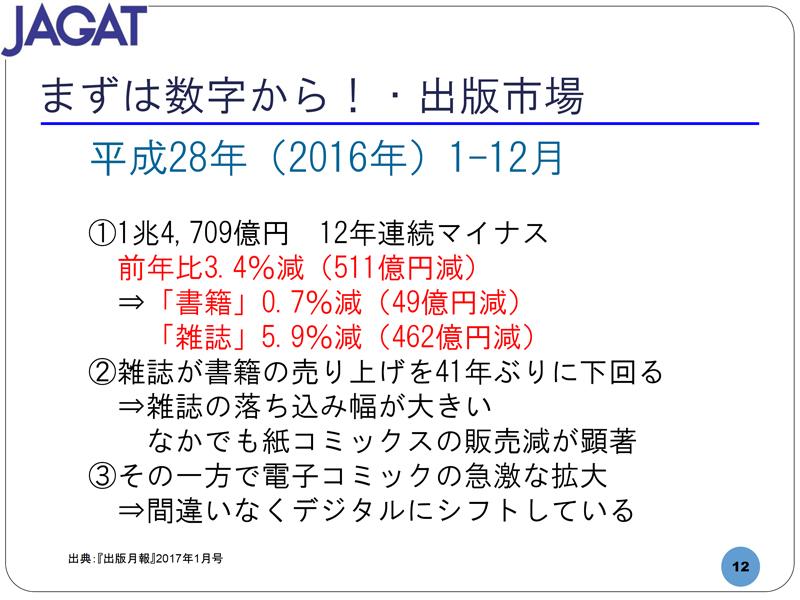 2016年の出版市場