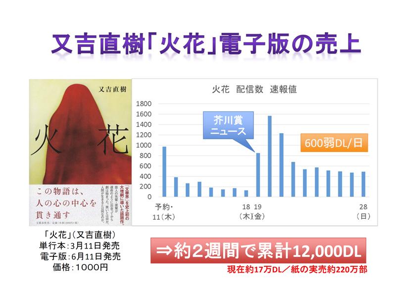 『火花』電子版は現在17万ダウンロード