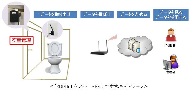 「KDDI IoTクラウド ~トイレ空室管理~」