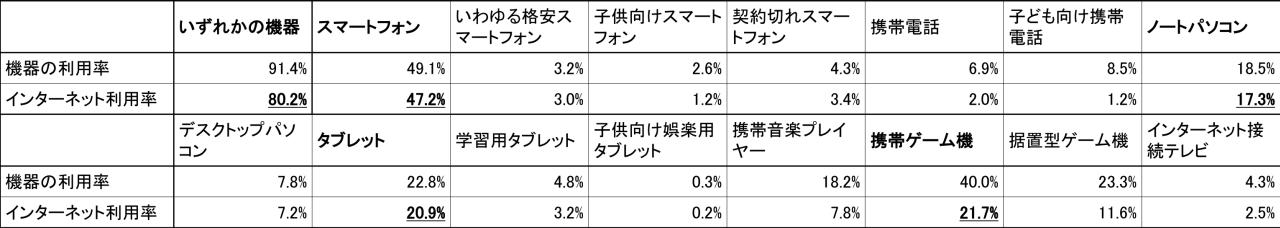 各機器の利用率とインターネット利用率