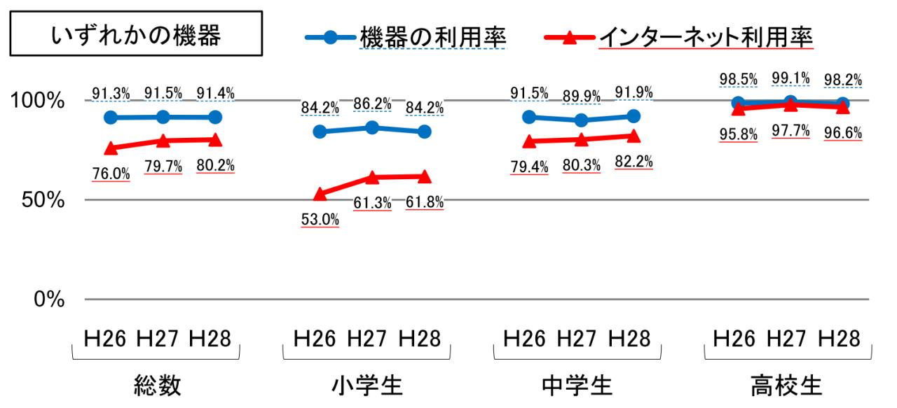 機器利用率の経年比較
