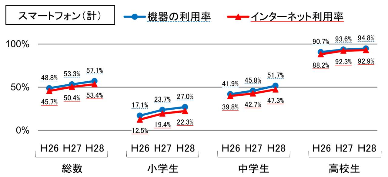 スマートフォン利用率の経年比較