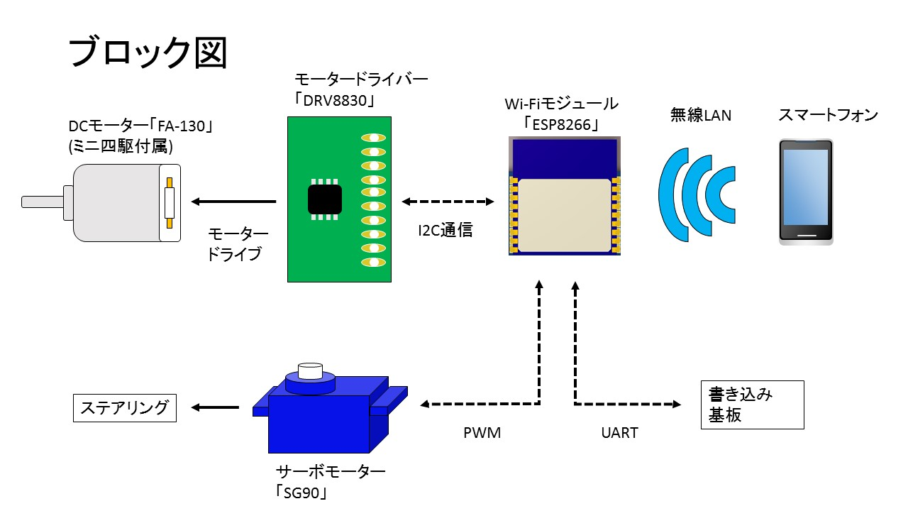MKZ4ワイルドミニ四駆のブロック図
