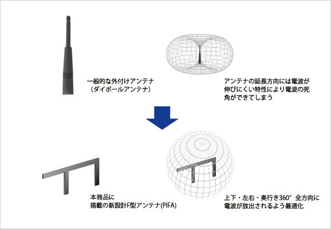 F型アンテナで全方向に電波を放出