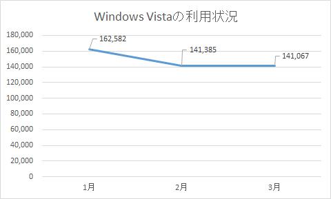トレンドマイクロの個人向けセキュリティ製品ユーザーにおける「Windows Vista」の利用状況