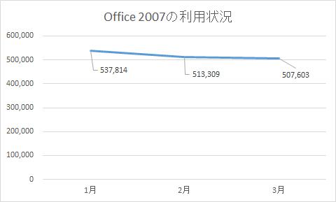 トレンドマイクロの個人向けセキュリティ製品ユーザーにおける「Office 2007」の利用状況
