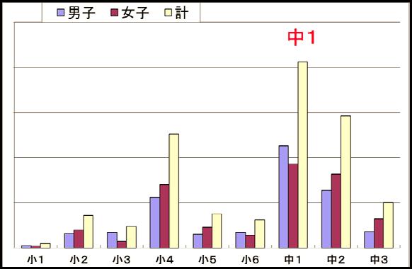 柏市における2015年度学年別いじめの認知件数(同市の2017年5月16日付プレスリリースより)