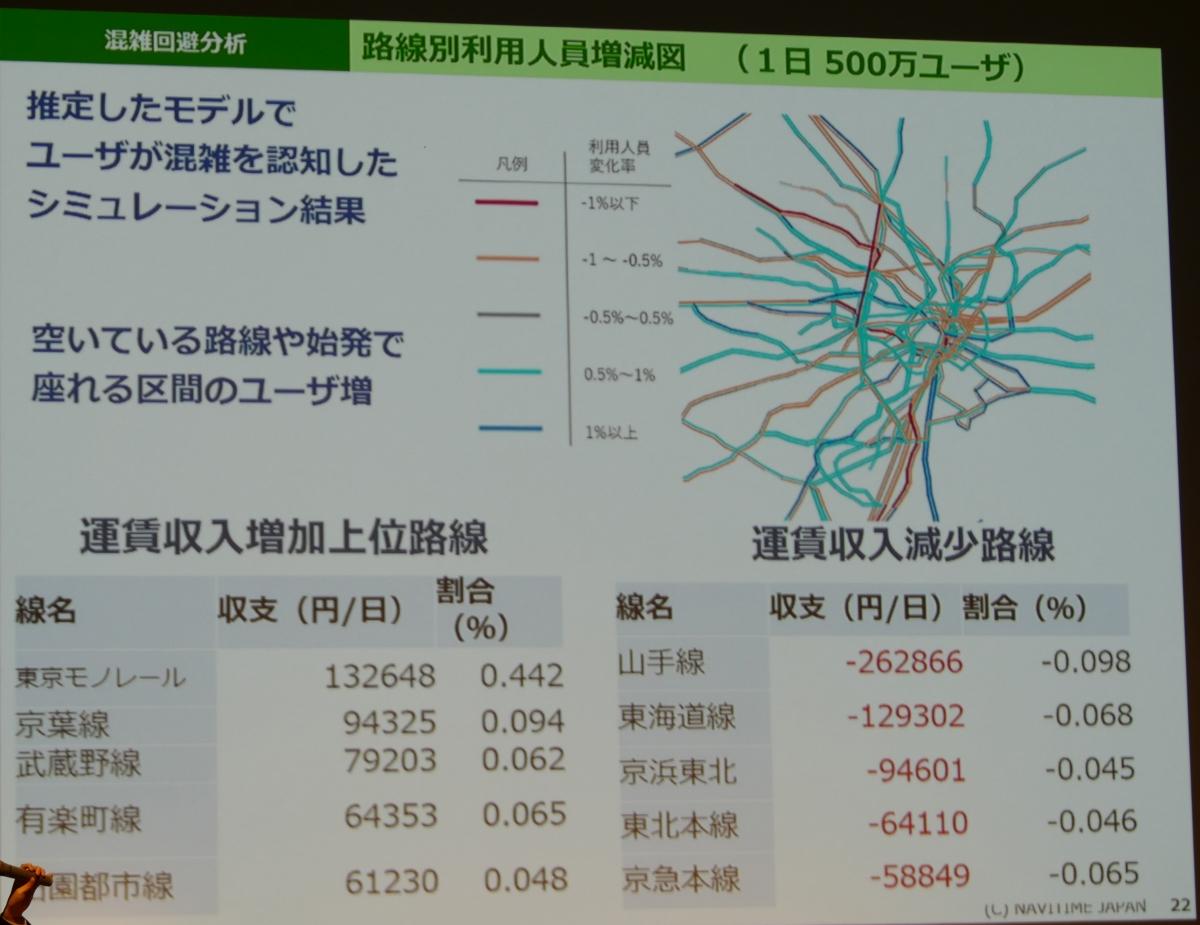 利用人員増減のシミュレーション結果