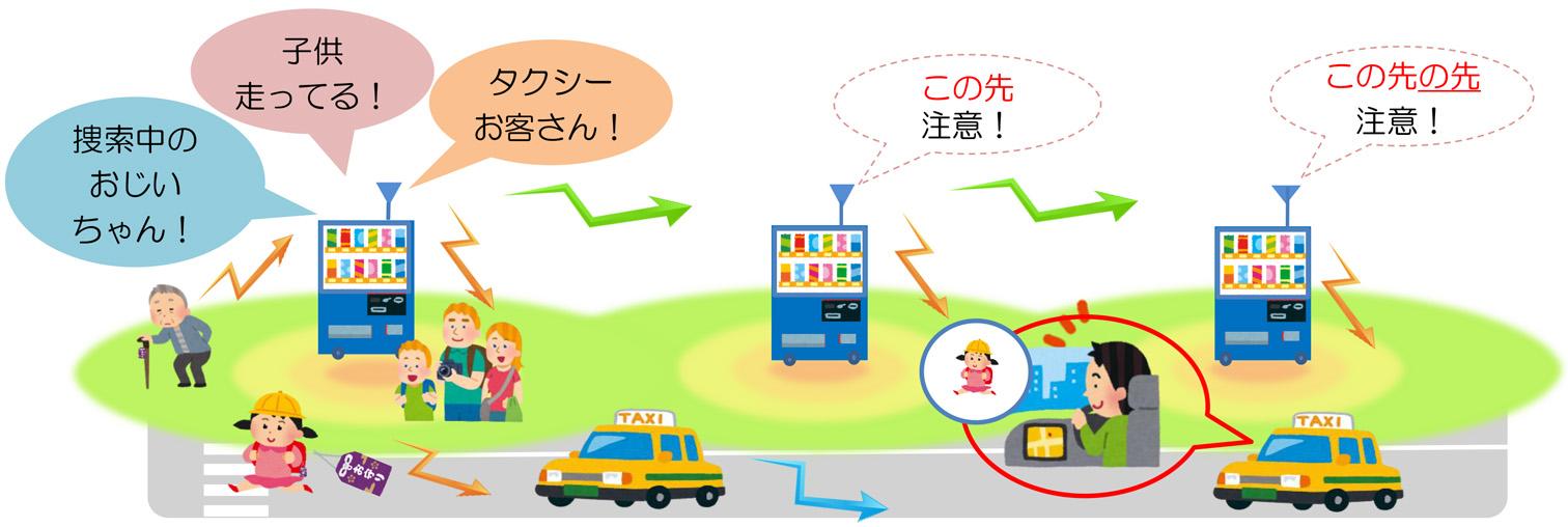 自動販売機を活用した「地域貢献型IoTサービス」のフィールド実証実験のイメージ。アサヒ飲料と情報通信研究機構が共同で6月より実施している