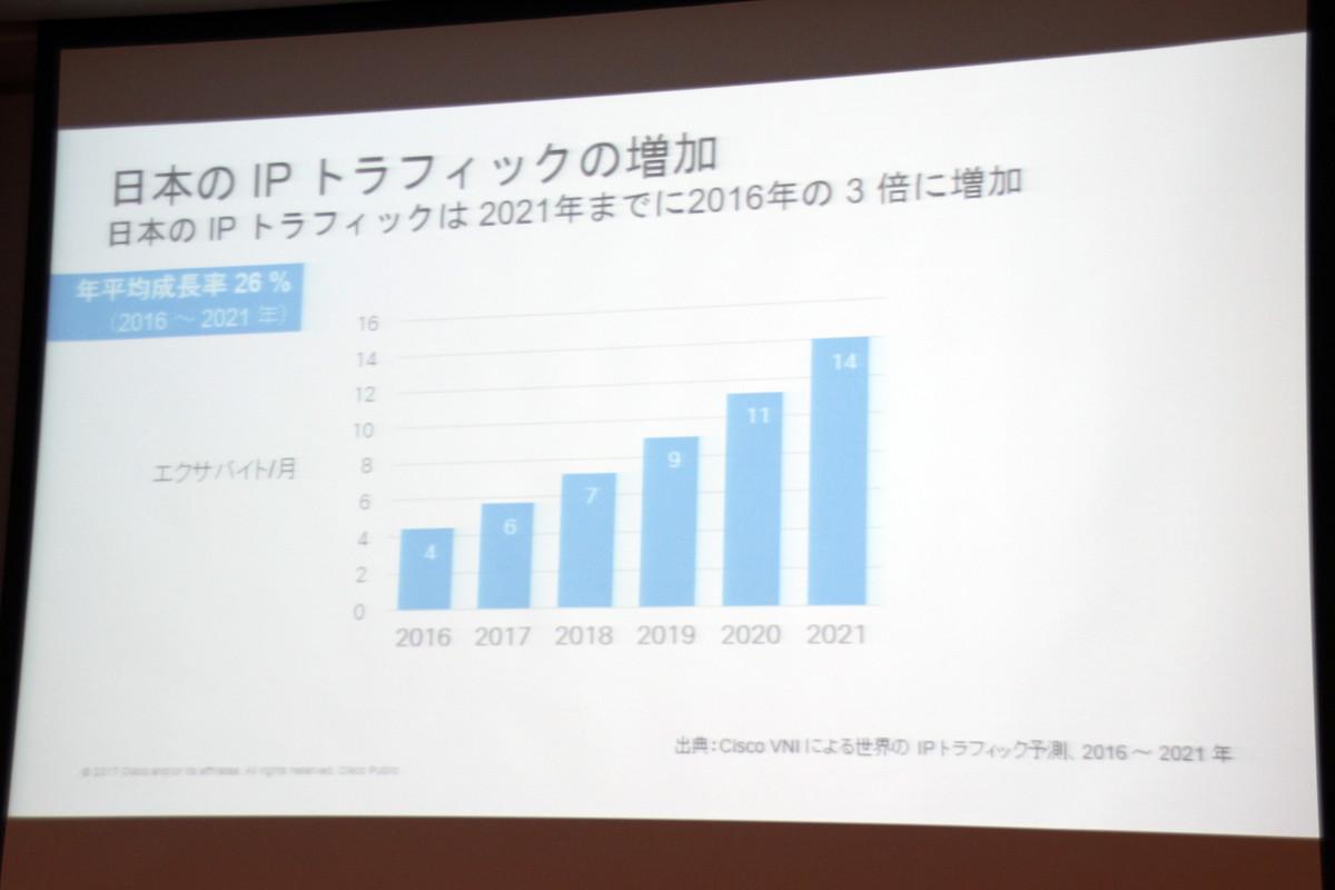 日本のIPトラフィックが2021年に月間14エクサバイトに達する見込み